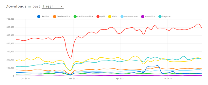 npm Trends Graph