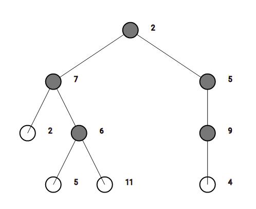React D3 Binary Tree