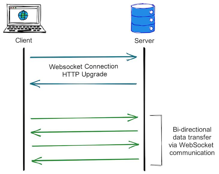 WebSocket Protocol Specification Diagram