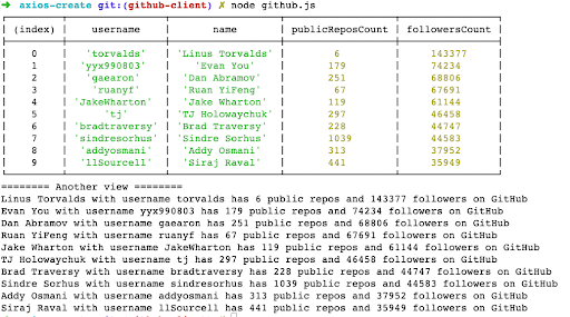 List of most-followed users on GitHub