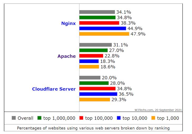 Web Server Usage Statistics W3 Tech